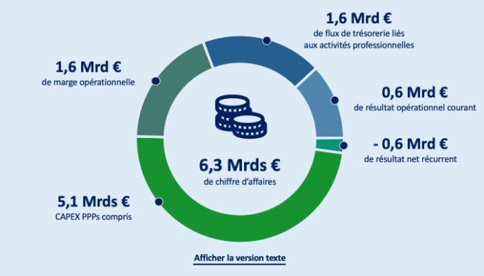 """Graphique circulaire détaillant la répartition d'un chiffre d'affaire de 6,3 milliards d'euro en 5 poste. Un lien """"Afficher la version texte"""" est présent sous le graphique."""