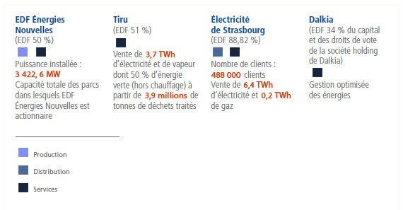 """Pour chaque entitée EDF, des carrés de couleur font référence à une légende qui indique """"Production"""", """"Distribution"""" et """"Service"""""""