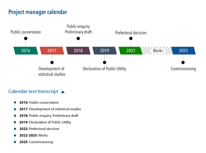 """Graphic """"Project manager calendar"""" displaying a series of key dates. A button placed after the graphic makes possible to display the dates as a list in HTML format."""